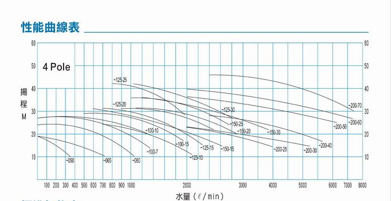 5hp以一槽鐡 轴封:机械式 马达:全密闭外扇型e级绝缘,三相四极,60hz