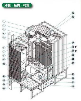 1. 冷却塔产品